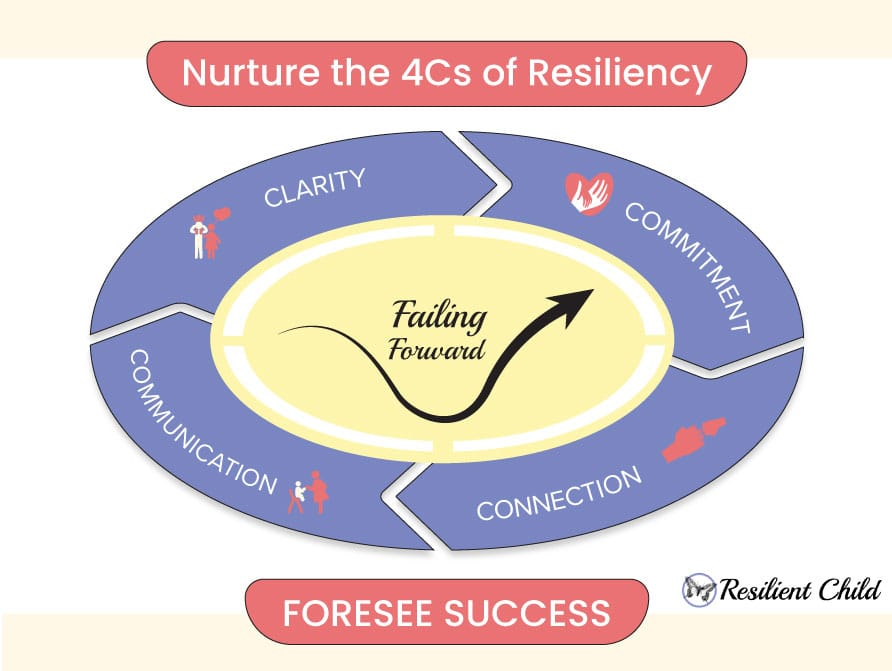 4Cs of Resiliency with Resilent Child